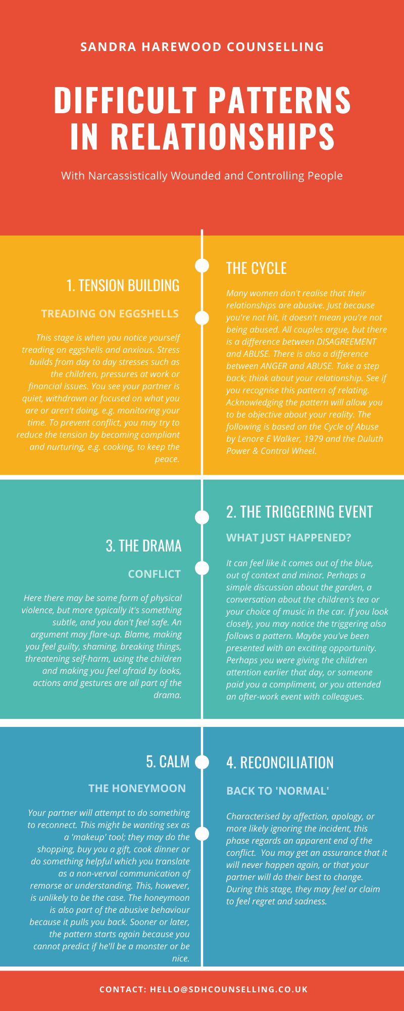 Infographic Describing The 5 Stages In The Cycle of Abuse -Walking On Eggshells? What You Should Know About Domestic Abuse - Sandra Harewood Counselling